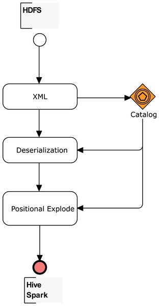 Workflow to create tables and data frames for complex XSD.