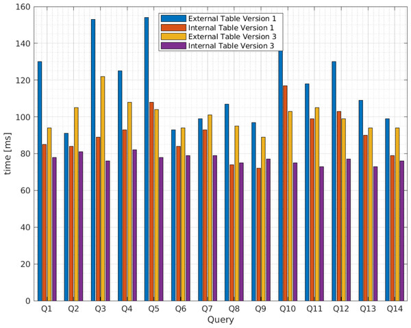 Average query execution times (milisenconds) for apache hive external and internal tables versions 1 and 3 from vendor A.