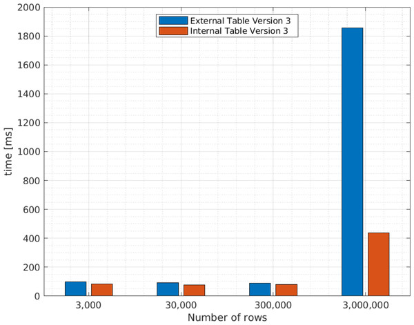 Average query execution times (ms ) for internal and external Apache Hive tables with different XML file sizes.