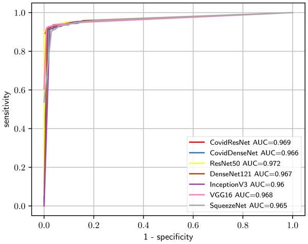 Comparison of the predictive performance for CovidResNet and CovidDenseNet and the standard models for COVID-19 vs. healthy classification. The ROC curves and AUC scores show the competitive performance for all models.
