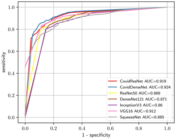 Predictive performance of our proposed CovidResNet and CovidDenseNet models against the standard models for COVID-19 vs. others classification. The ROC curves show powerful a predictive power for the CovidDenseNet model.