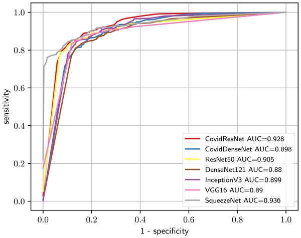 Comparison of CovidResNet and CovidDenseNet against the standard models using the ROC curves and AUC scores for the Others vs. healthy classification task.