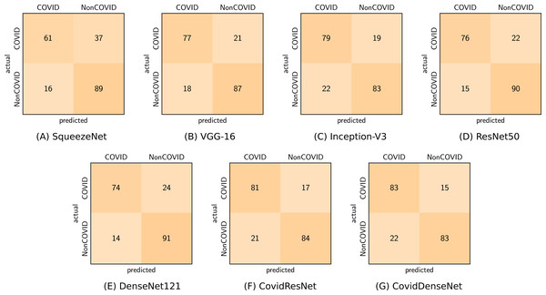 Confusion matrices (A-G) obtained by the different models for COVID vs. non-COVID classification from the COVID19-CT dataset.