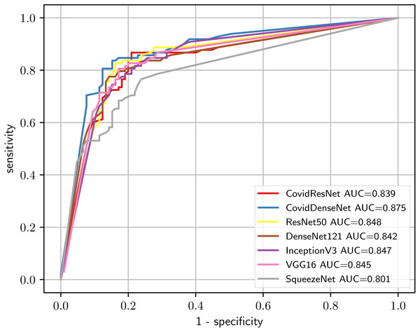 Comparison of the diagnostic ability of our CovidResNet and CovidDenseNet with the standard models to distinguish COVID-19 and non-COVID class in the COVID19-CT dataset.