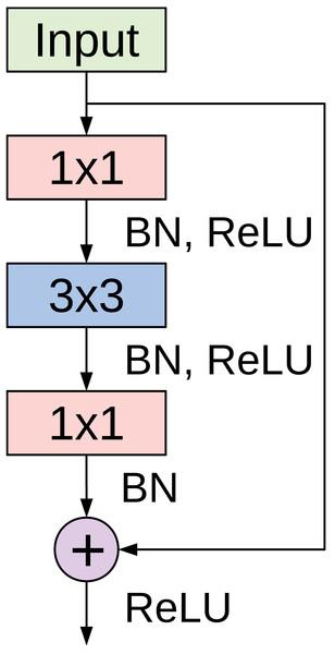 The bottleneck residual module used in CovidResNet.