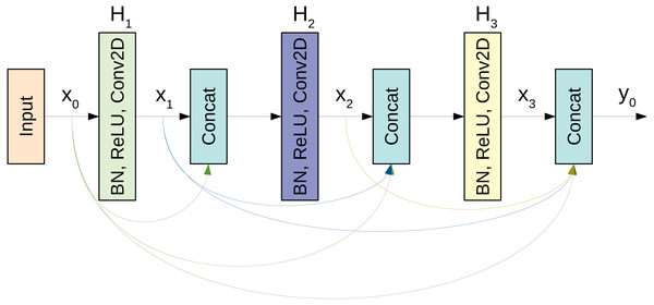 A schematic diagram of a 3-layer dense block used in the DenseNet architecture.
