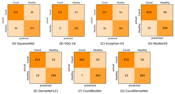 Confusion matrices (A-G) generated by all models for COVID-19 vs. healthy classification.
