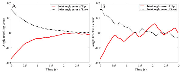 (A) The angle track error with OpenSim. (B) The angle track error with link rod model.