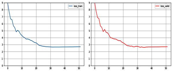 Loss curve of NIC model on training set and validation set.