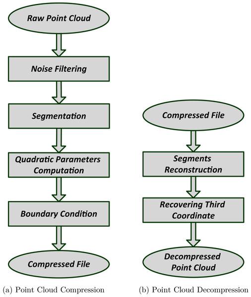 Point cloud compression and decompression block diagram.