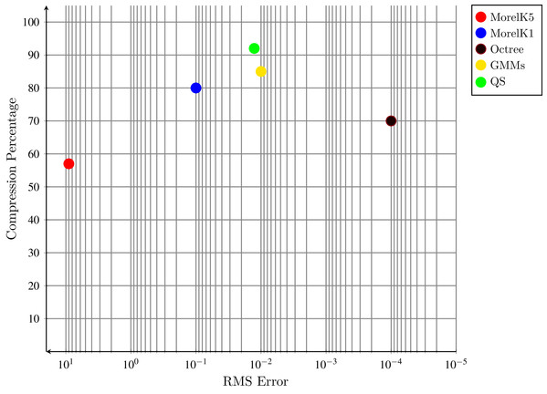 Compression percentage and RMSE graph.
