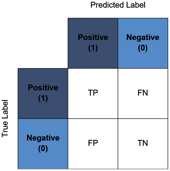 An example of a binary confusion matrix.