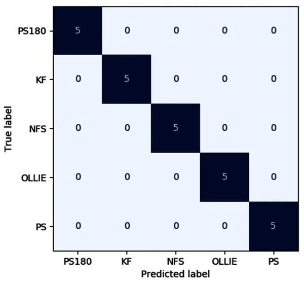 Confusion matrix of the best pipeline on the test dataset.