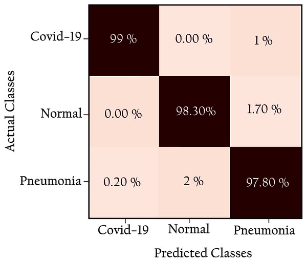 Confusion matrix for KL-MOB applied to COVIDx test dataset.