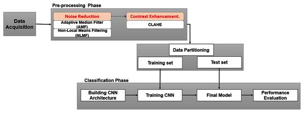 Framework of study.