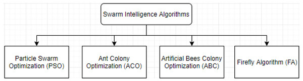 The reviewed SI-based algorithms hierarchy.