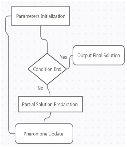 The ACO Diagram.
