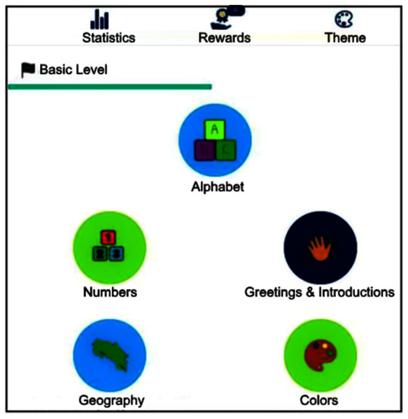 The software basic level interface with signs classified into categories.