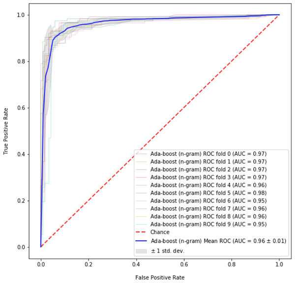 ROC curve for best performing model (Adaboost) on abusive-language detection.